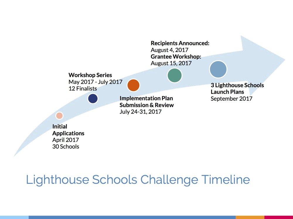 Lighthouse School Process Deck4.jpg