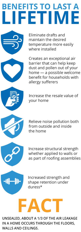 spray-foam-benefits-to-last-a-lifetime_m.jpg