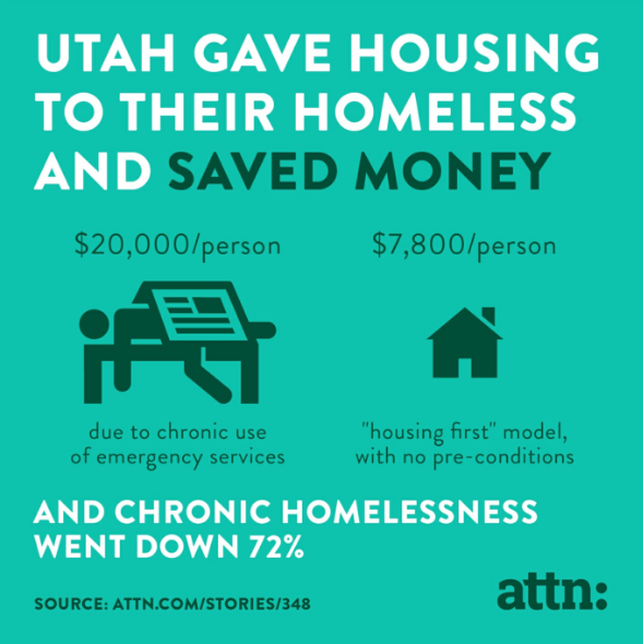 Think Utah Solved the problem? Is Housing first the only way to address complex issue of homelessness?