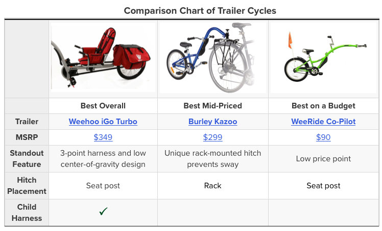Weehoo® bike trailer rate #1