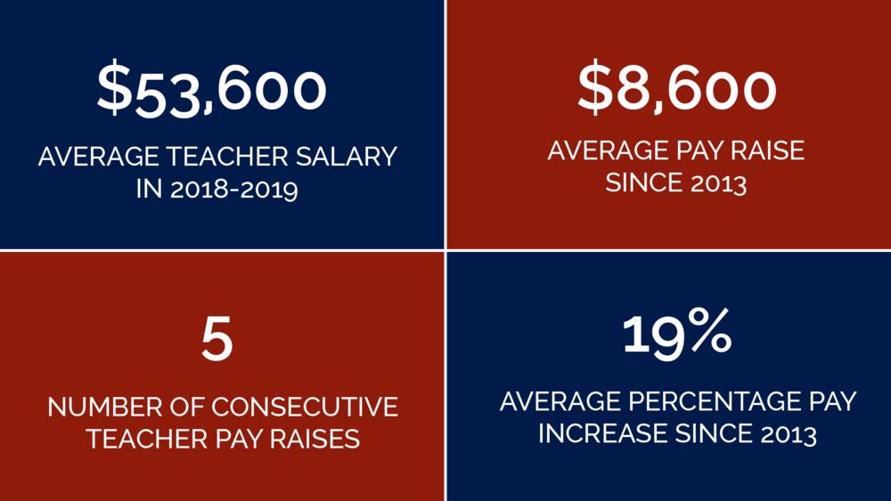 teacher pay facts@3x.png