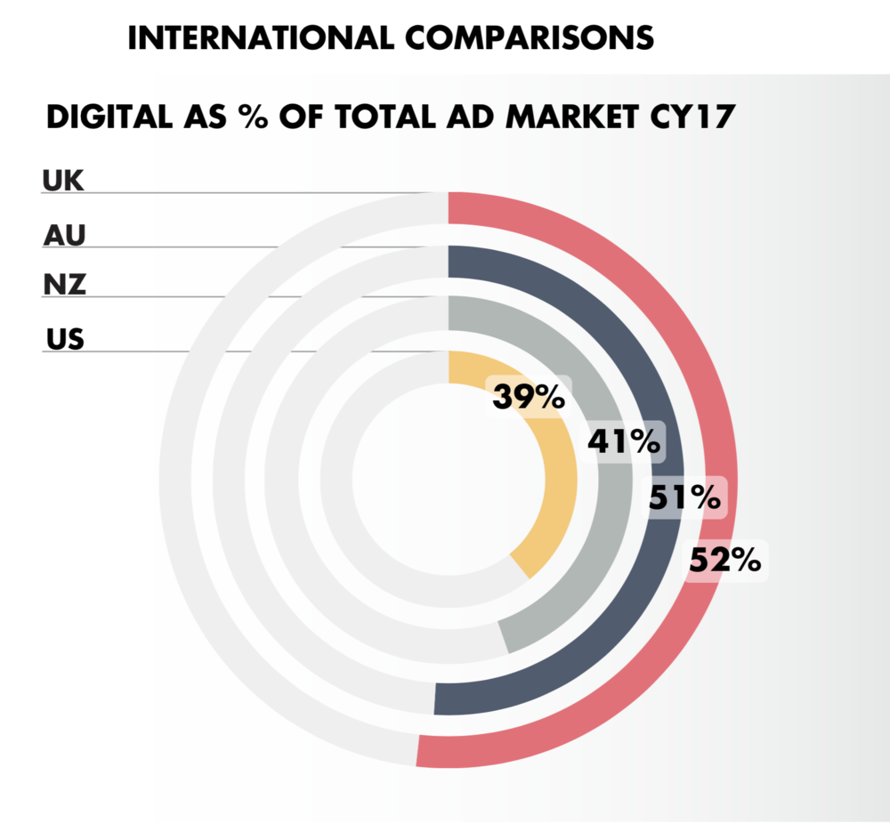global_online_advertising_expenditure_cy_2017.png