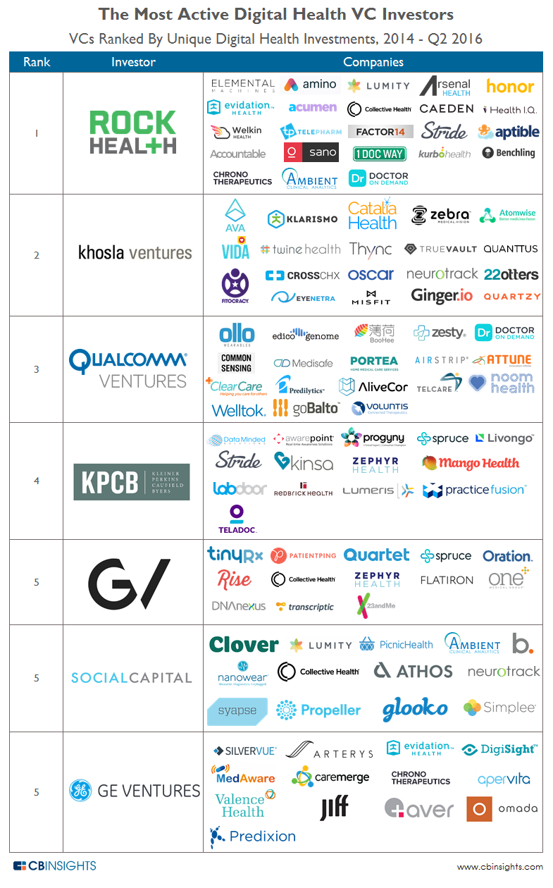 Top-Digital-Health-Investors1 (1).png