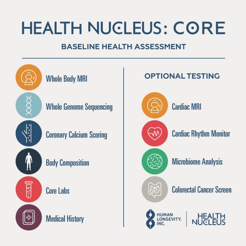 Health Nucleus, Human Longevity -