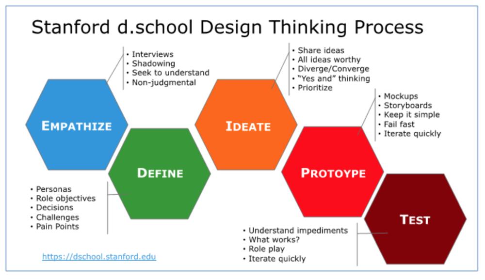 d.school Stanford Virtual Crash Course - A Virtual Crash Course in Design Thinking