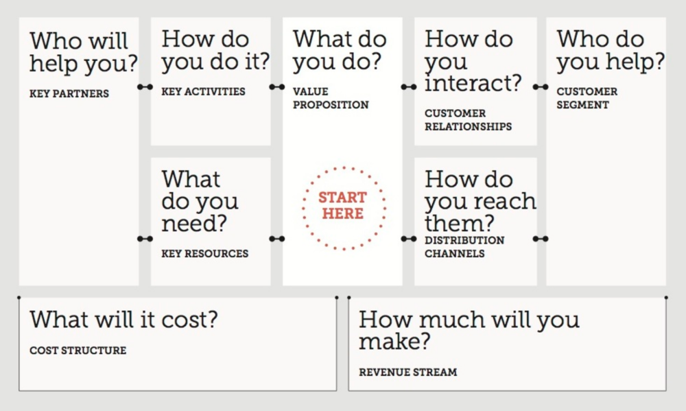 DIY Toolkit: Business Model Canvas -