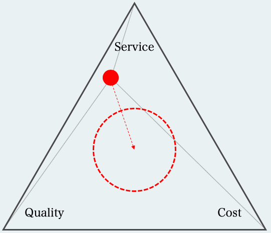 Service at the right cost - Whilst safety considerations will always be in the forefront of decision-making; in the day-to-day operation at rail companies delivery takes precedence over almost everything. In practice this singular focus engenders a reactive approach to maintenance control, and this will rarely deliver cost competitiveness. This can, and does, lead to a short-term focus that is both costly and will be threatening service reliability in the longer-term. A plan-led approach balances this equation more maturely by providing the TOC with stronger control of maintenance.