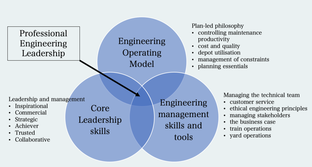 The Professional Engineering Leader - Weaving the operating model, together with engineering management skills into the core leadership skills is the critical success factor. We have significant experience doing this!