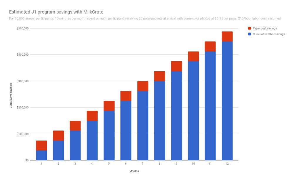MilkCrate_App_Chart
