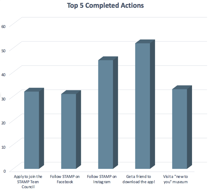 The chart above is pulled from the Cultural Alliance's personal MilkCrate Admin Console. It represents how users engage in actions on the app and which ones were completed most.