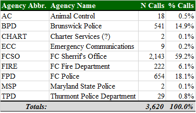 Total 911 Calls by Agency.png