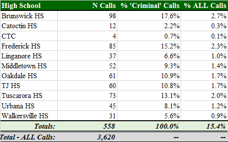Total 'Criminal' Calls by HS.png