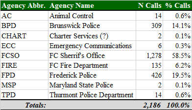 Total Calls by Agency - Normal School Hours.png