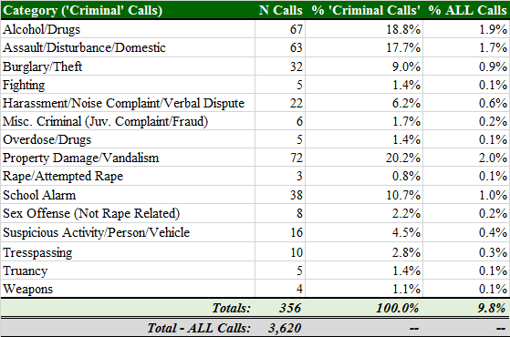 Total Calls by Criminal Category - Normal School Hours.png
