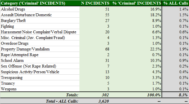 Total Calls by Criminal Category - Normal School Hours - Multiples Removed.png