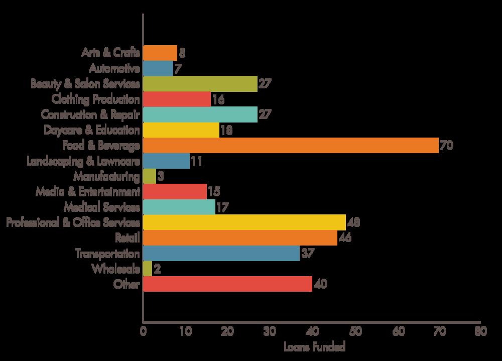Industry Bar Chart FINAL.png