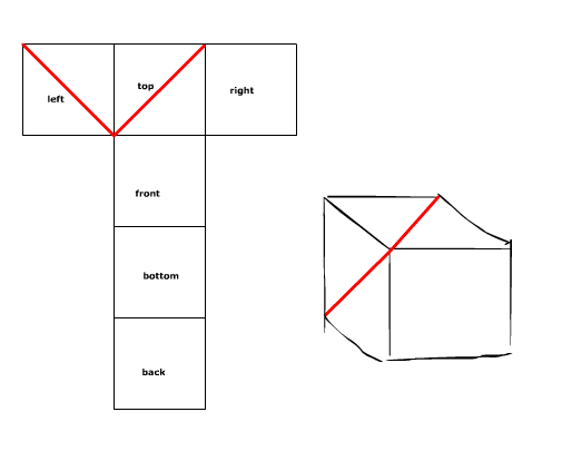 To create a straight line cutting across the cube diagonally from a perspective view, we have to get gnarly.
