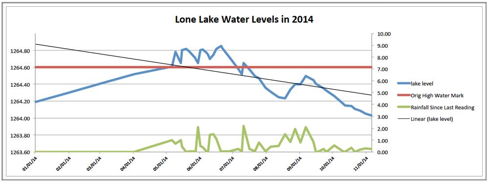 2014_lake_level_chart.png