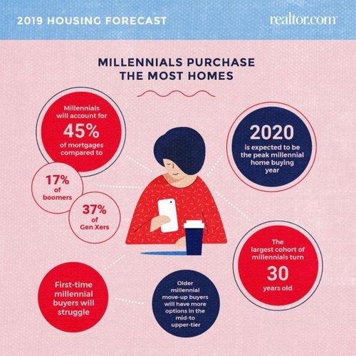 forecast-millennials.jpg