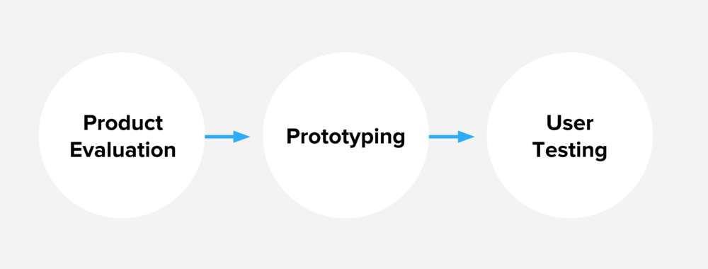 diagram of project phases: evaluation, prototyping and user testing