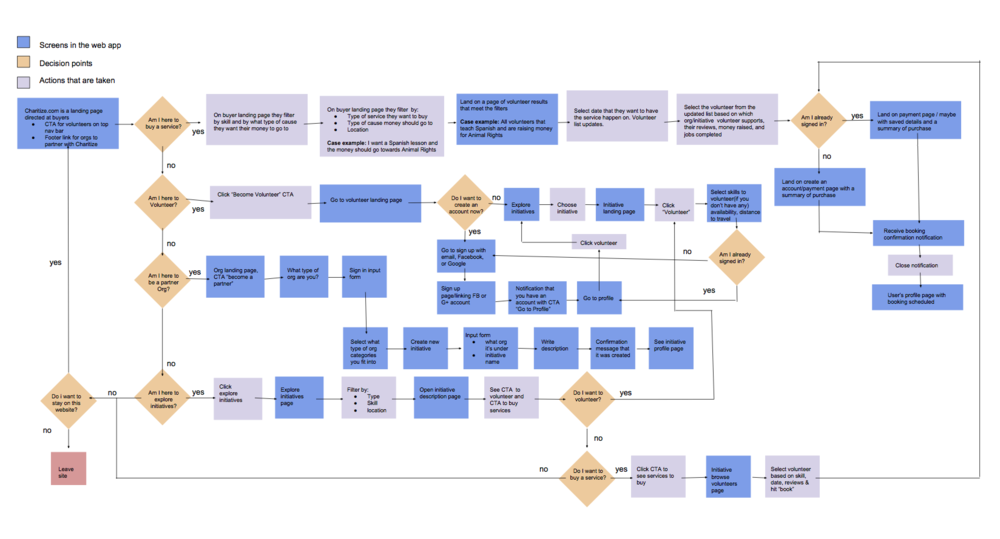 This was the third iteration of combined stakeholder flows that I made