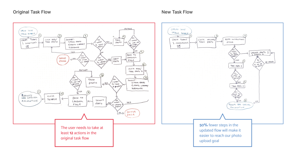 Original task flow compared with a new task flow that I drew to decrease user actions