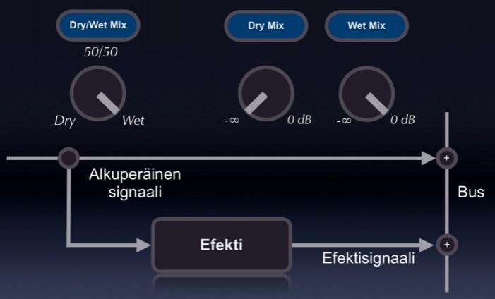 FX-DryWet-balanssi_efektillä.jpg