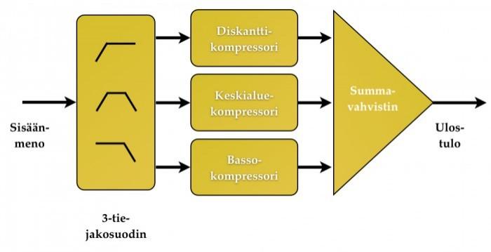 FX-Dynamiikka_Monialuekompressorin_lohkokaavio.jpg