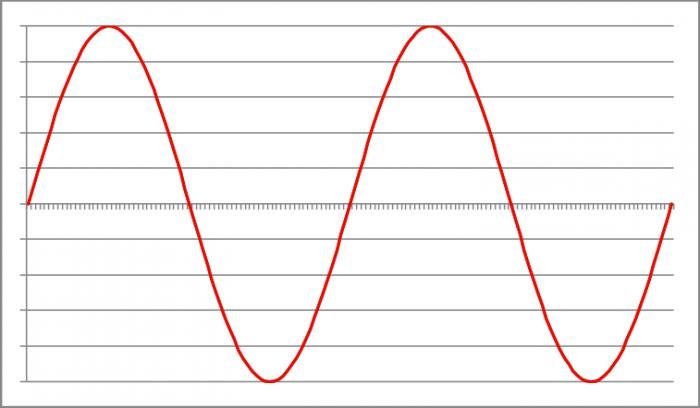 Ylinäytteistyksessä DA-muuntimen uudelleen laskema (punainen) aalto on lähes samanlainen kuin alkuperäinen (vihreä) aaltomuoto.