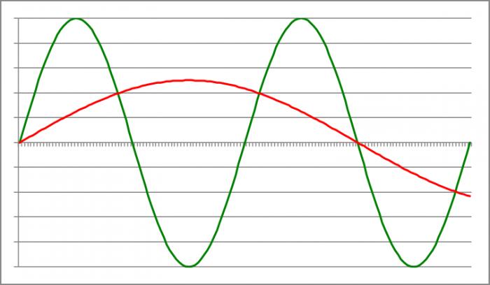 Näytteistyksen hankalin tapaus on alinäytteistys, eli aliasoituminen, jossa DA-muunnin synnyttää uuden, korvin kuultavissa olevan taajuuden.