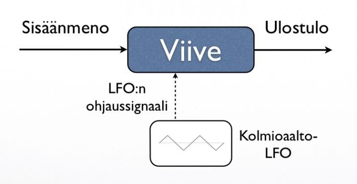FX-Vibrato_Lohkokaavio.jpg