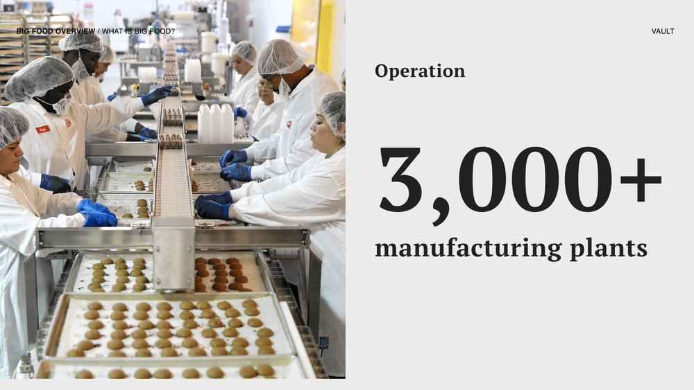 The 10 largest Big Food companies have global operation that accounts for over 3,000 manufacturing plants.