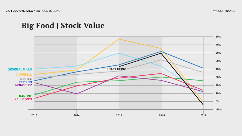 Over the last five years, the stock value of the top Big Food companies continues to be in decline