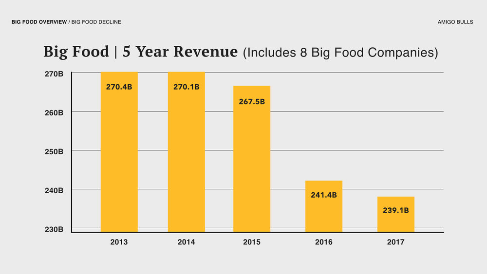 And looking at the last five years, combined revenue of the top Big Food companies have shown decline