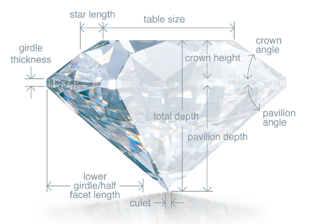 Anatomy of a diamond.png