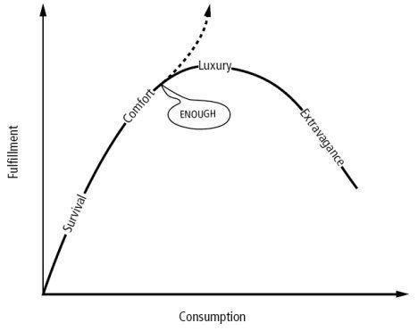 ConsciousConsumption