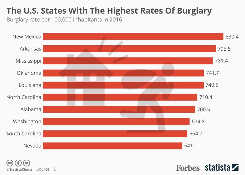 highest rates of burglaries