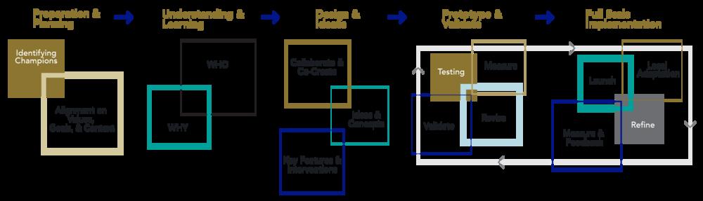 Powell & Associates Design Framework, 2018