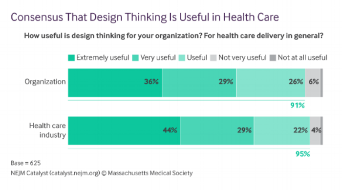 Consensus-That-Design-Thinking-Is-Useful-in-Health-Care.png