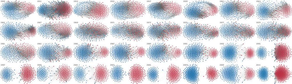 bigthink.com - Congressional polarization from 1949 through 2011
