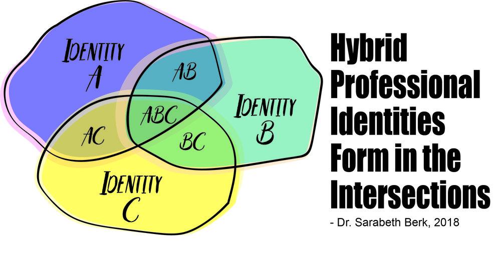 hybrid identities.jpg