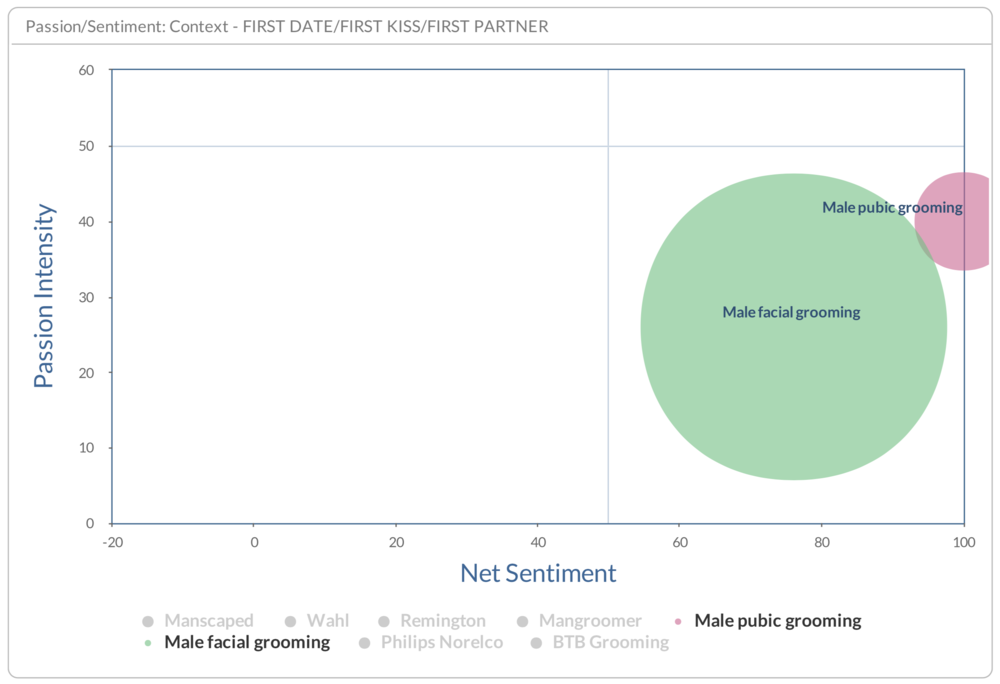 Male Facial and Male Pubic Grooming - topic sentiment and passion filtered for context of first date / first kiss / first partner - all internet, February 2018 - March 2019