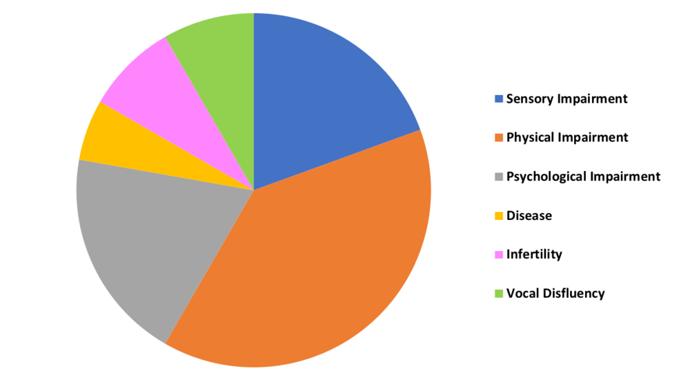 Pie chart showing representations of disability in opera (1890-1930) by type of impairment.
