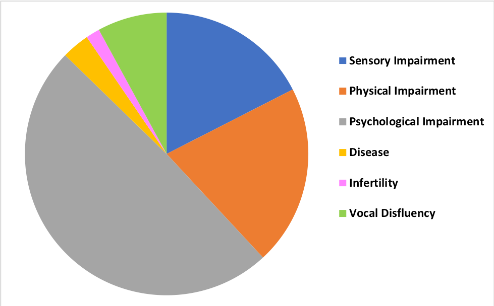 Pie chart showing representations of disability in opera (1700-1889) by type of impairment.
