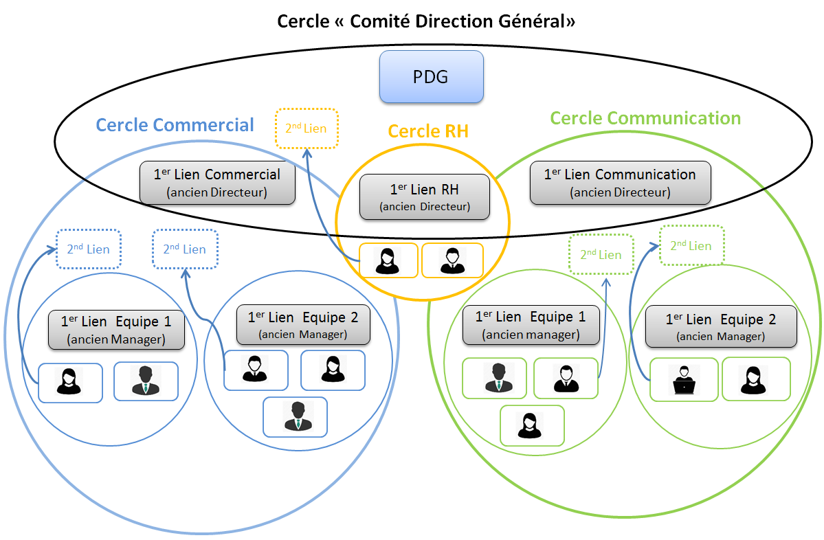HierarchieVsCercles4
