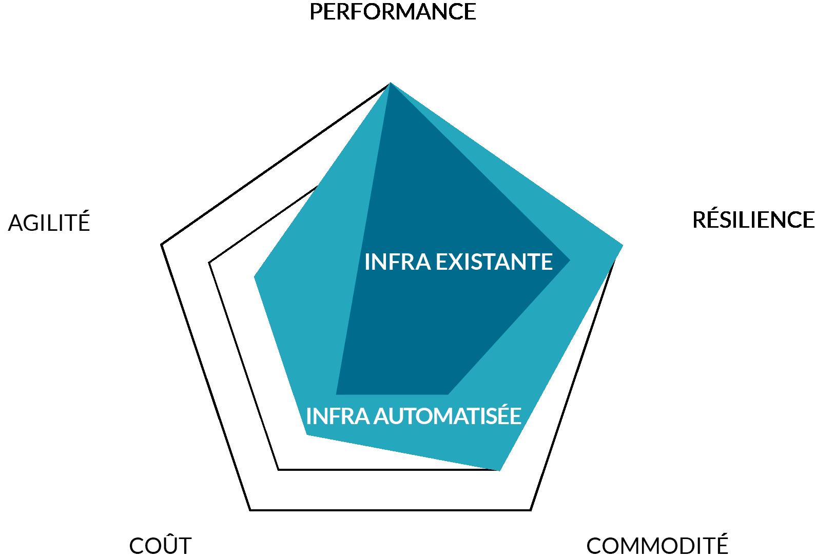 Automatiser des infrastructures existantes permet d'améliorer la qualité du service selon plusieurs axes