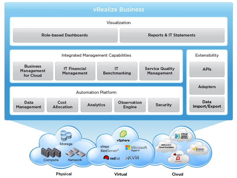 VRealize Business