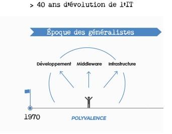 D2SI_Blog_Image_evolution_IT_1