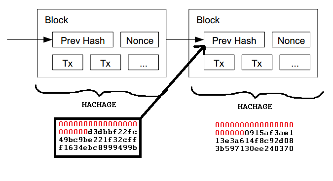 D2SI_Blog_Image_Blockchain_Chainage
