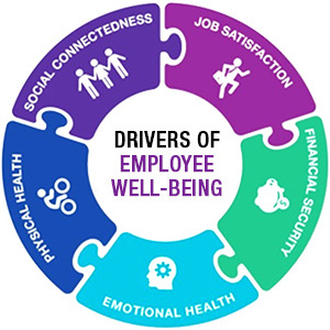 drivers of employee well-being.jpg